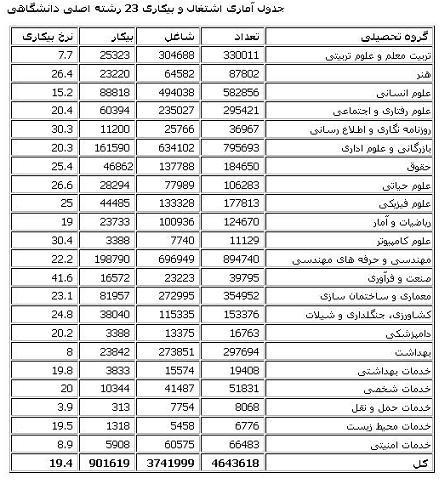 جدول آماری اشتغال و بیکاری 23 رشته اصلی دانشگاهی
